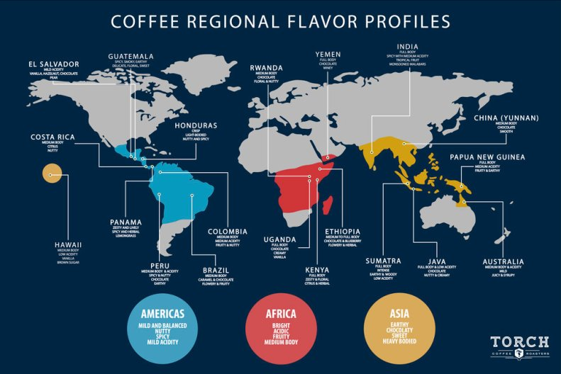 Coffee flavor Profiles: You taste apple and berries in that