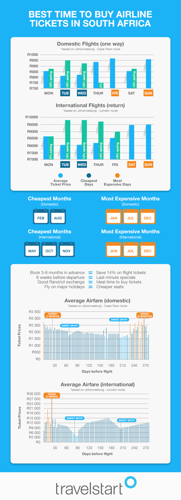 infographic tooandalee best time to buy airline tickets